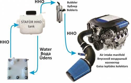HHO генератор