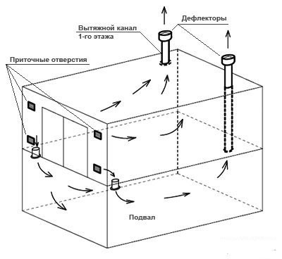 Естественная вентиляция гаража
